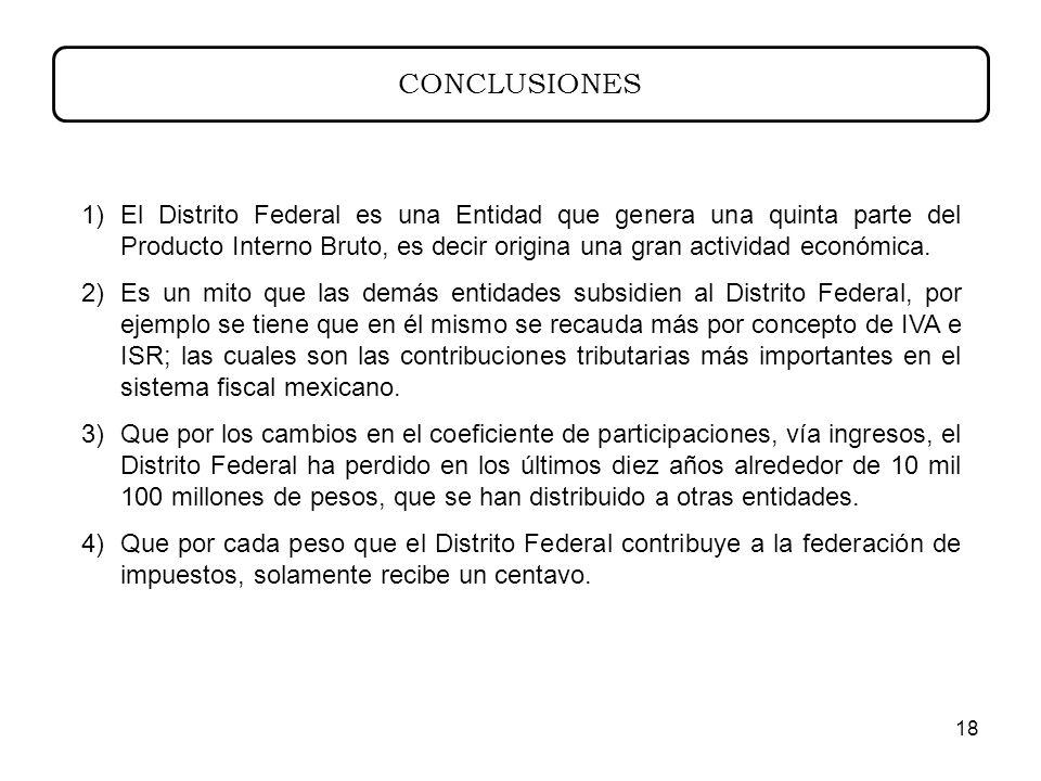 18 CONCLUSIONES 1)El Distrito Federal es una Entidad que genera una quinta parte del Producto Interno Bruto, es decir origina una gran actividad económica.
