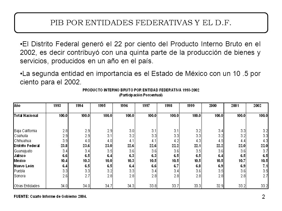 2 PIB POR ENTIDADES FEDERATIVAS Y EL D.F.