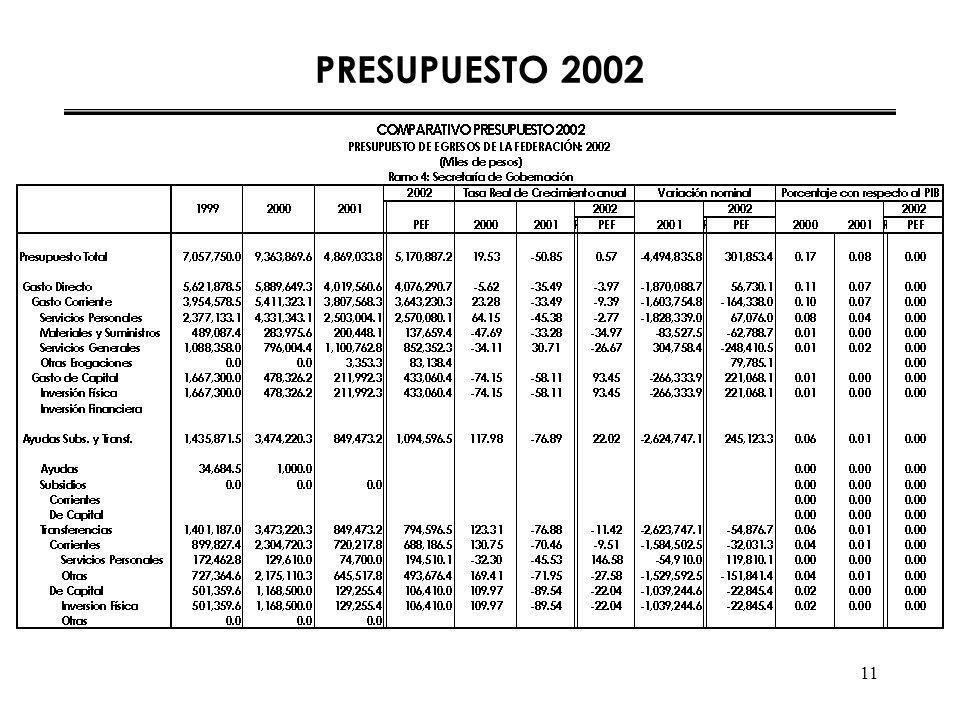 11 PRESUPUESTO 2002