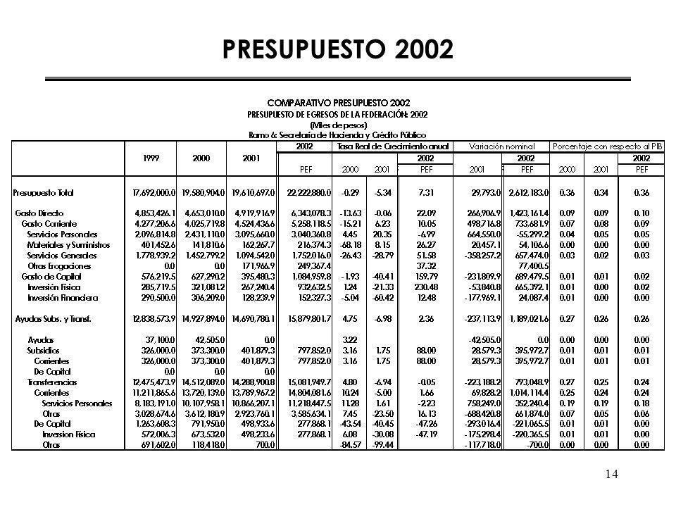 14 PRESUPUESTO 2002