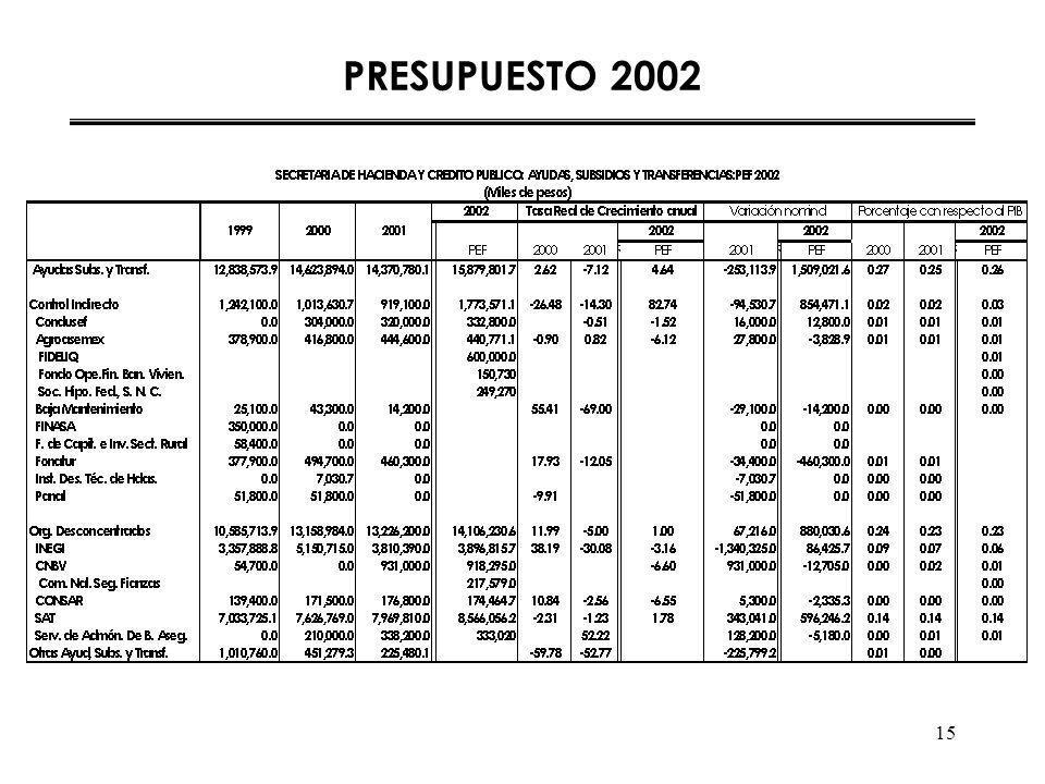 15 PRESUPUESTO 2002