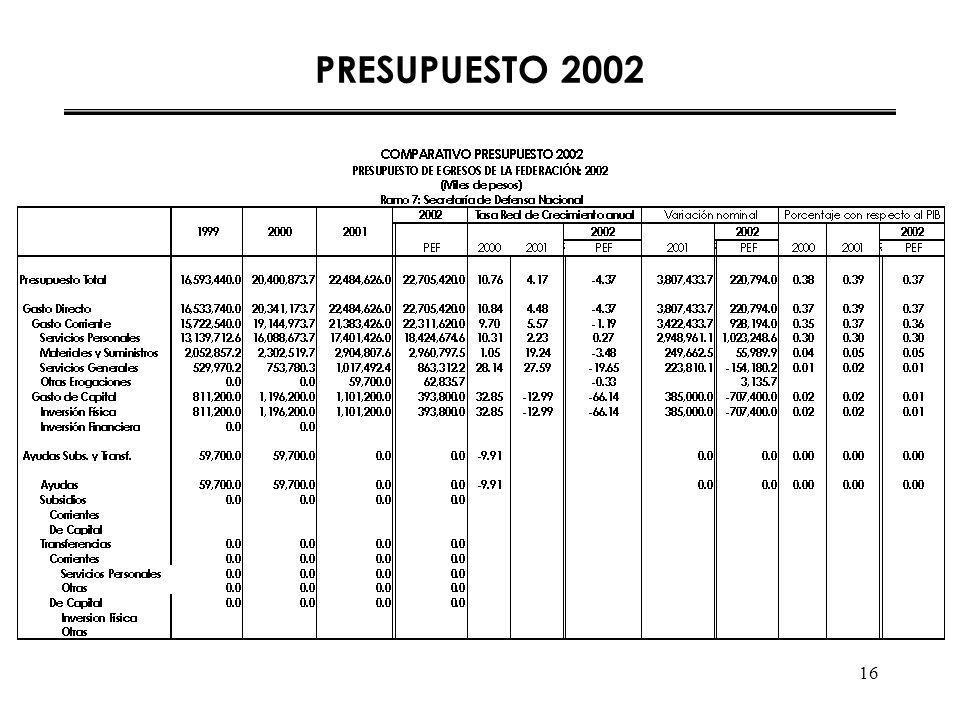 16 PRESUPUESTO 2002