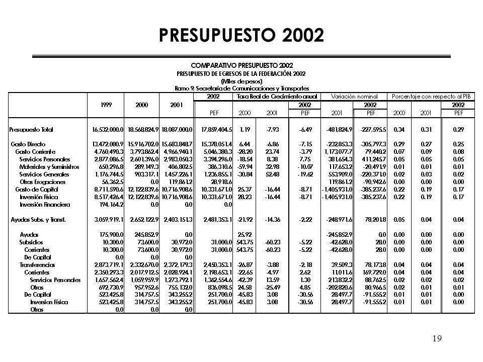19 PRESUPUESTO 2002
