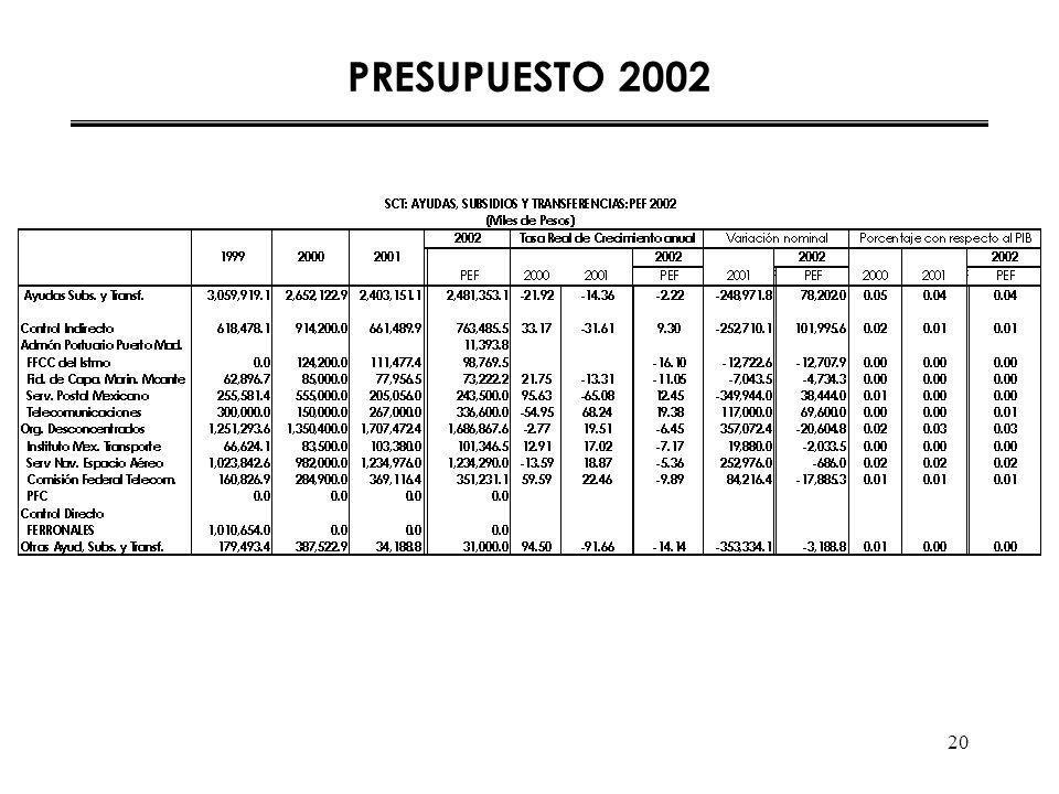 20 PRESUPUESTO 2002