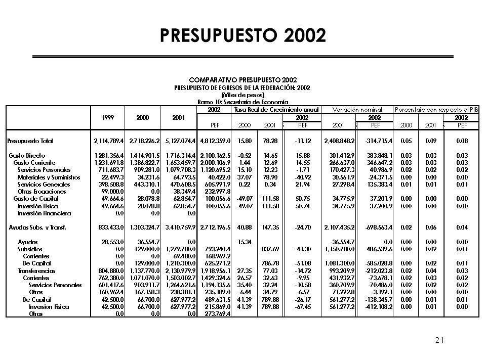21 PRESUPUESTO 2002