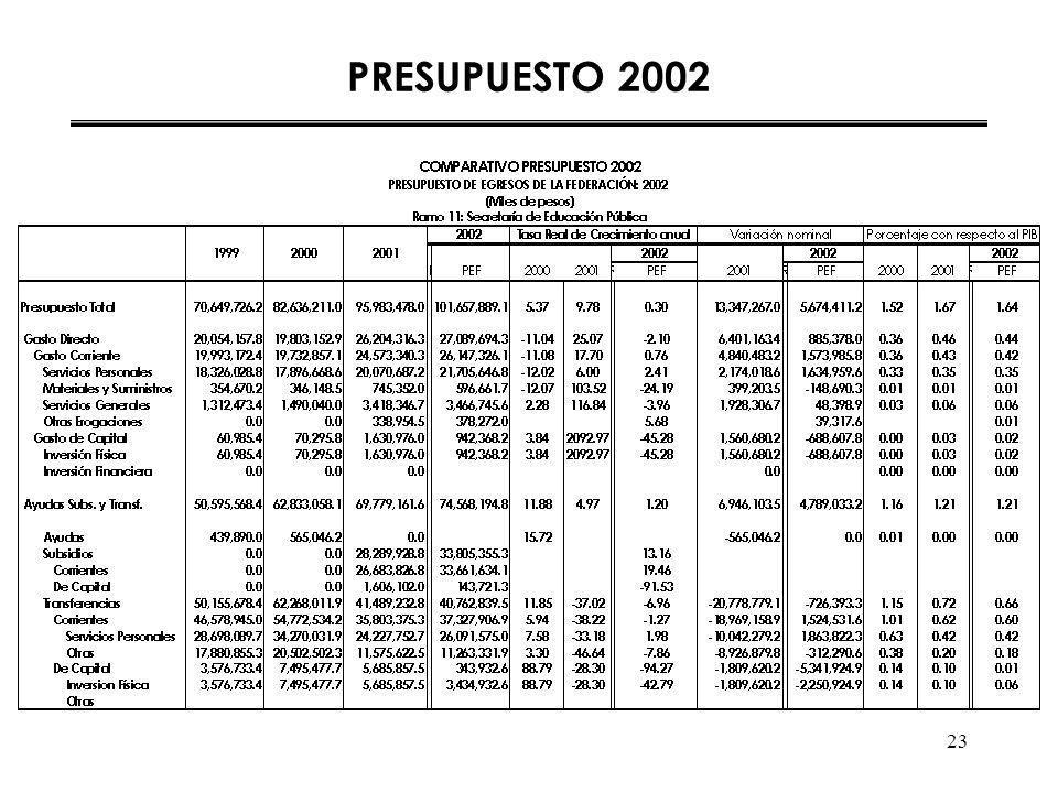 23 PRESUPUESTO 2002