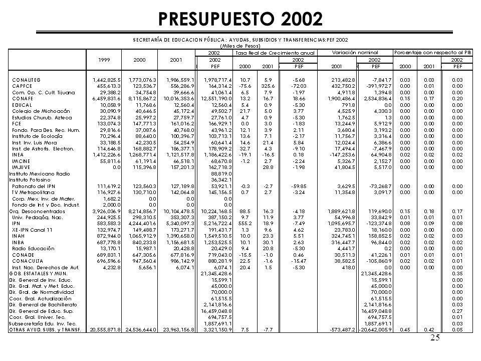 25 PRESUPUESTO 2002