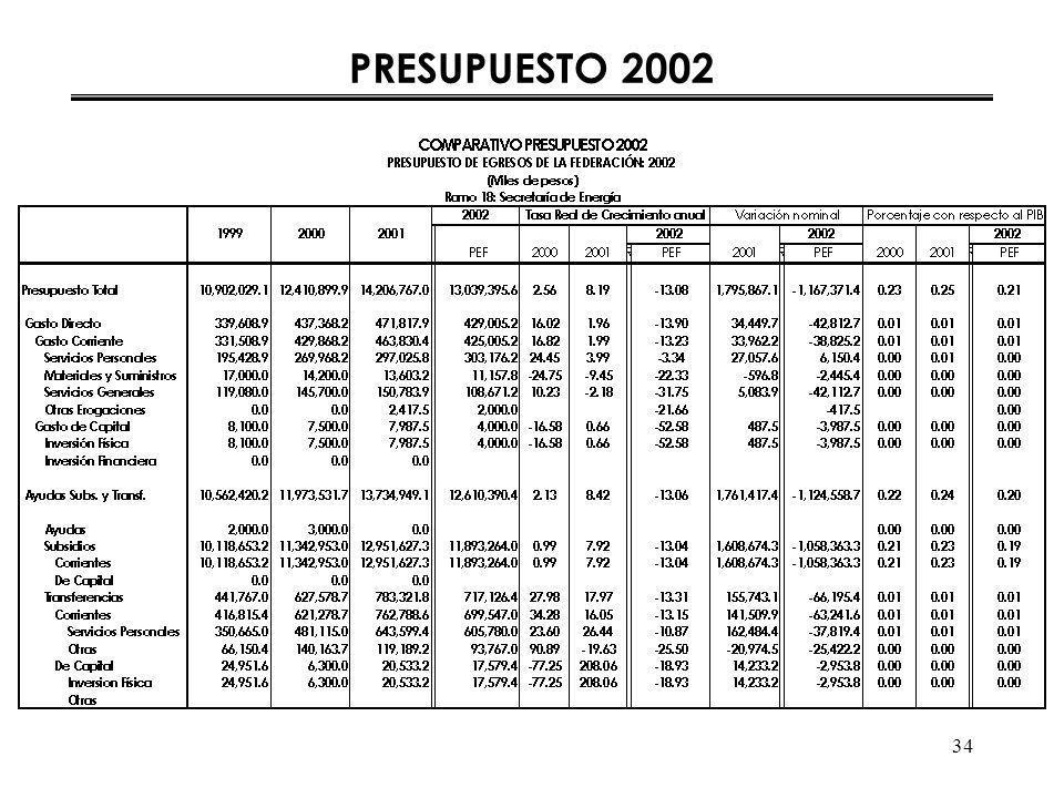 34 PRESUPUESTO 2002