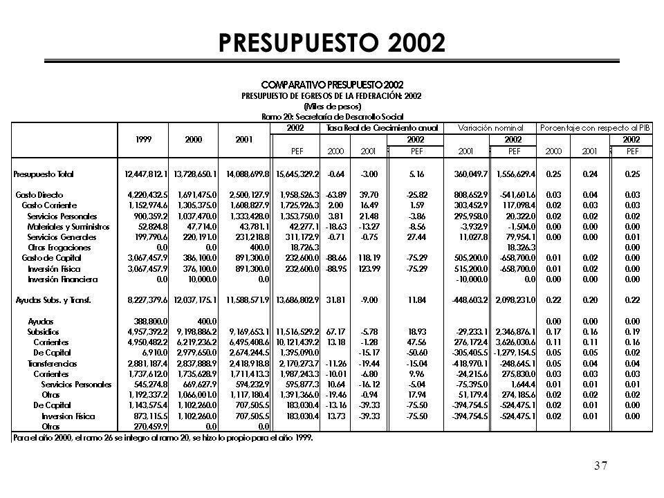 37 PRESUPUESTO 2002