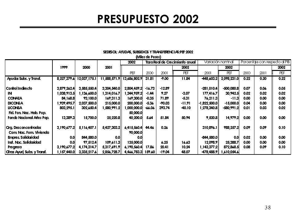 38 PRESUPUESTO 2002