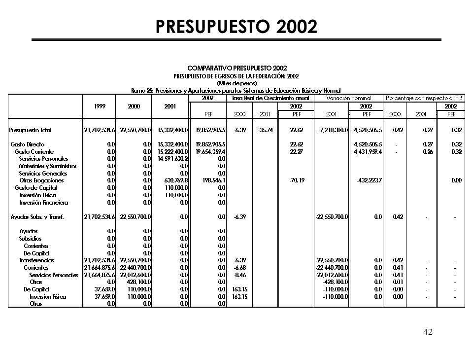 42 PRESUPUESTO 2002