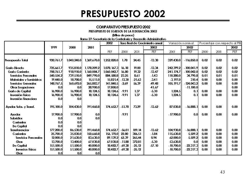 43 PRESUPUESTO 2002