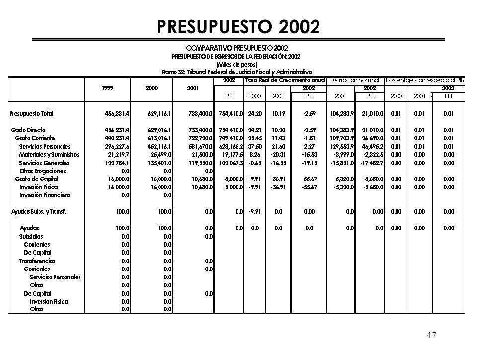 47 PRESUPUESTO 2002