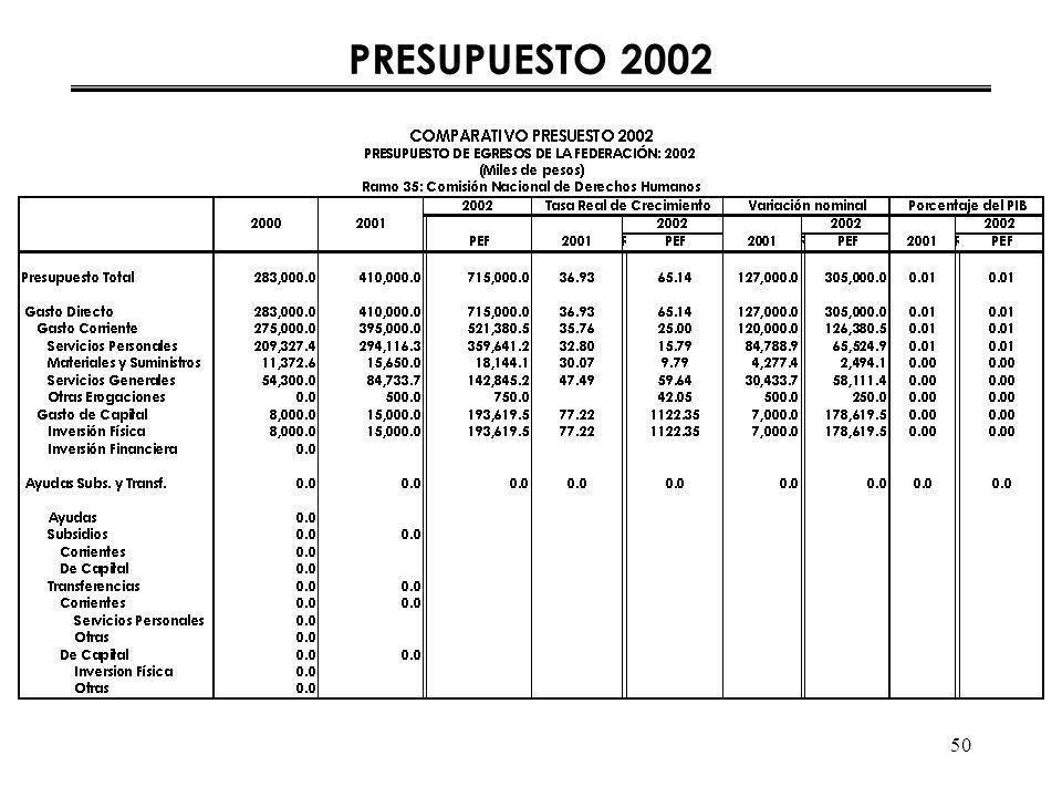 50 PRESUPUESTO 2002