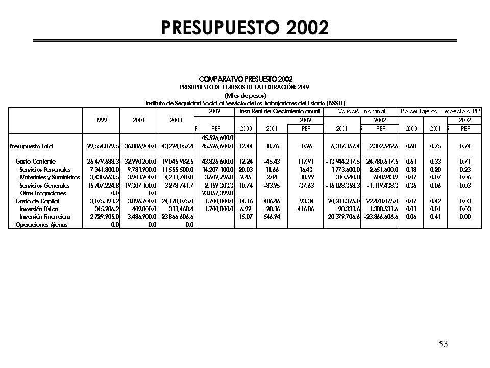 53 PRESUPUESTO 2002