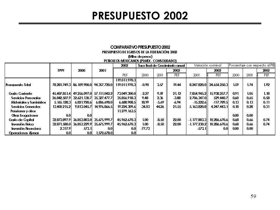 59 PRESUPUESTO 2002