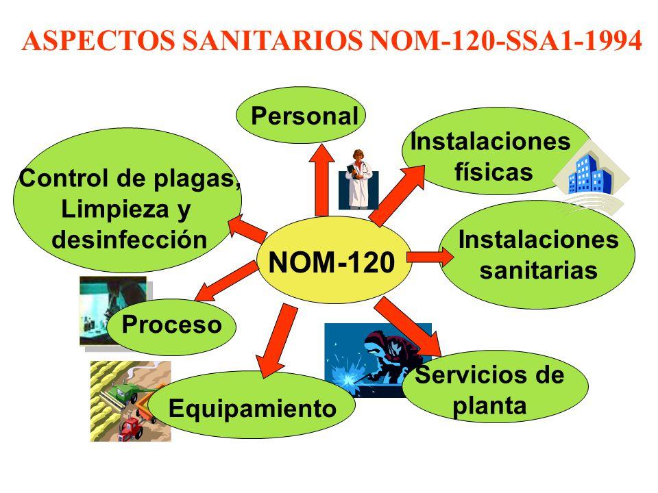 OBJETIVO PROCESO Establecer las buenas prácticas de higiene y sanidad que deben observarse en el PROCESO de alimentos, bebidas no alcohólicas y alcohólicas