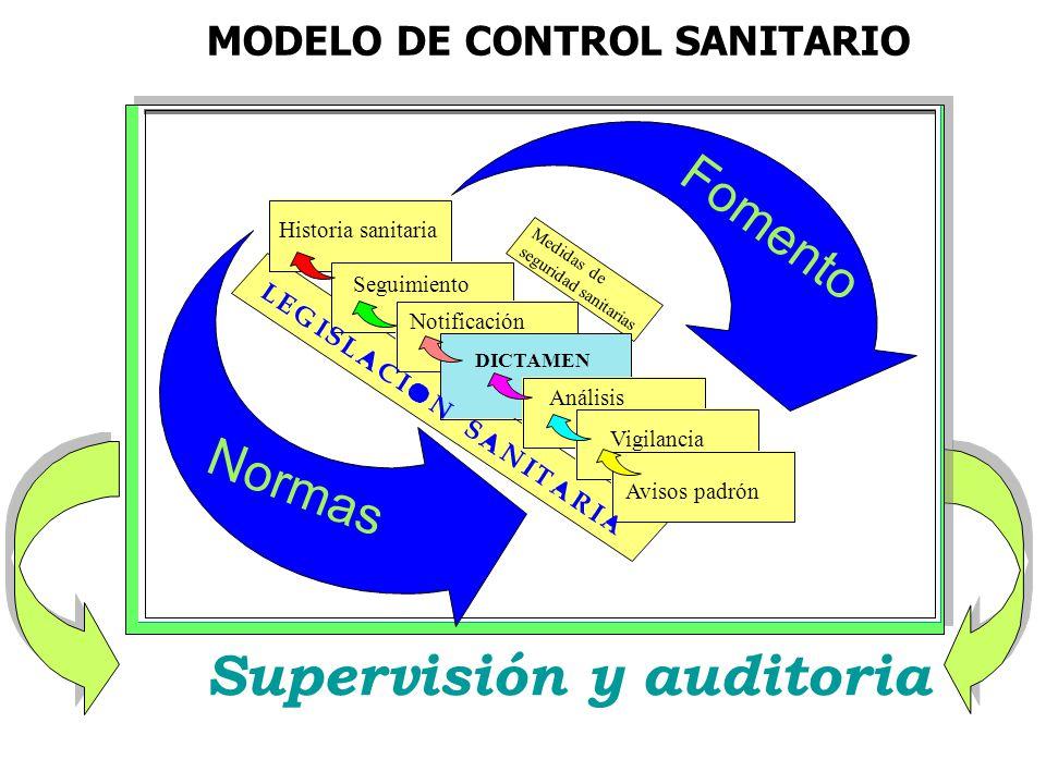 MODELO DE CONTROL SANITARIO Supervisión y auditoria DICTAMEN Historia sanitaria Seguimiento Notificación Análisis Vigilancia Avisos padrón Fomento Normas Medidas de seguridad sanitarias