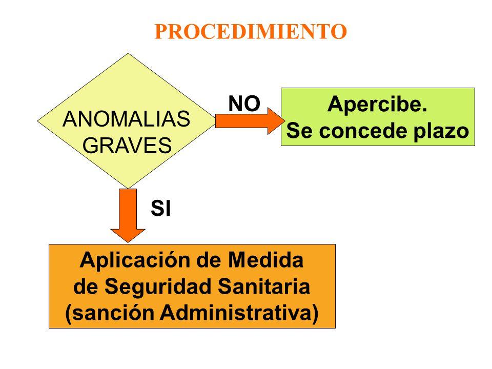 PROCEDIMIENTO ANALISIS ANOMALIAS Se notifica que los resultados son exclusivos del control sanitario y no podrán ser utilizados con fines comerciales