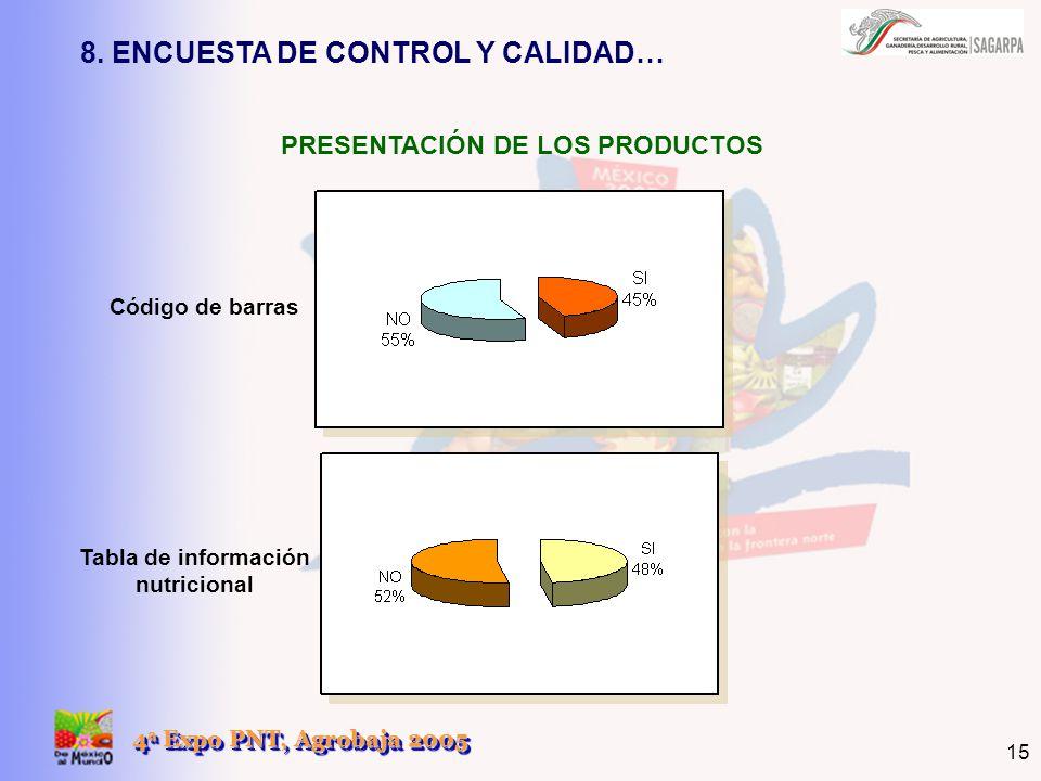 4 a Expo PNT, Agrobaja 2005 15 Código de barras Tabla de información nutricional PRESENTACIÓN DE LOS PRODUCTOS 8. ENCUESTA DE CONTROL Y CALIDAD…