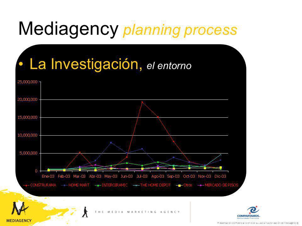 Presentación confidencial prohibido su uso sin autorización de Mediagency® Mediagency planning process La Investigación, el entorno