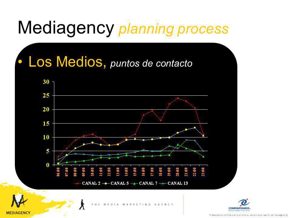 Presentación confidencial prohibido su uso sin autorización de Mediagency® Mediagency planning process Los Medios, puntos de contacto