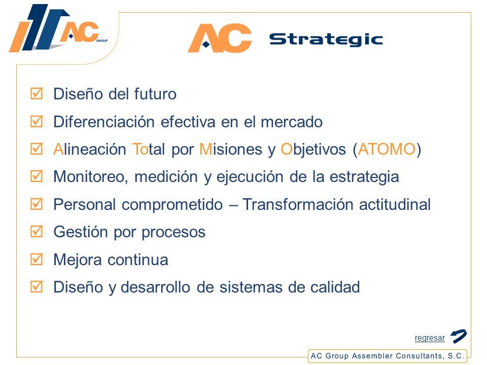 Diseño del futuro Diferenciación efectiva en el mercado Alineación Total por Misiones y Objetivos (ATOMO) Monitoreo, medición y ejecución de la estrategia Personal comprometido – Transformación actitudinal Gestión por procesos Mejora continua Diseño y desarrollo de sistemas de calidad regresar