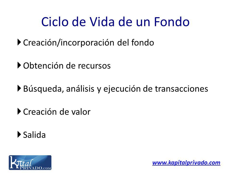 www.kapitalprivado.com Creación/incorporación del fondo Obtención de recursos Búsqueda, análisis y ejecución de transacciones Creación de valor Salida