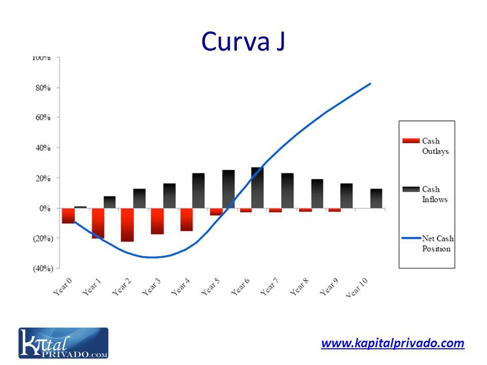 www.kapitalprivado.com Curva J