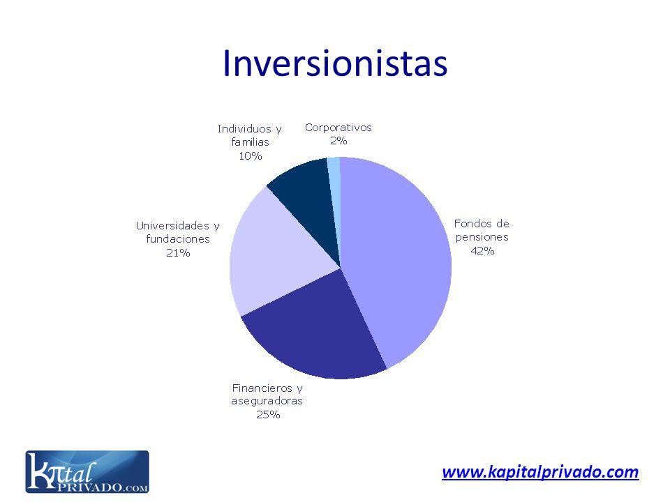 www.kapitalprivado.com Inversionistas