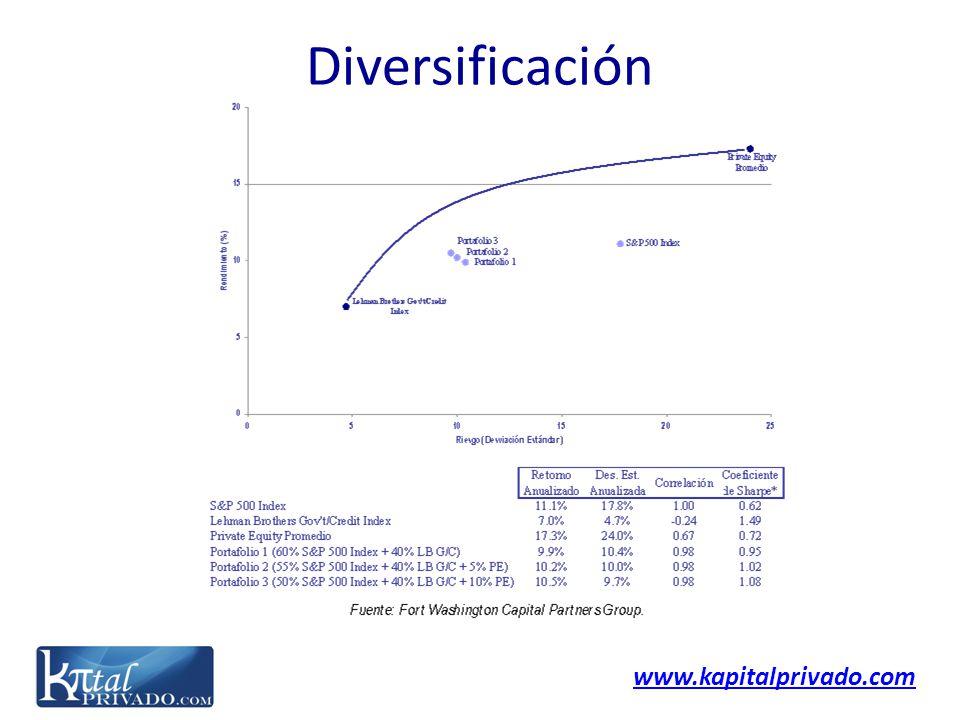www.kapitalprivado.com Diversificación
