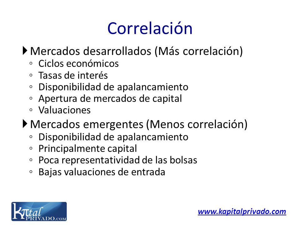 www.kapitalprivado.com Correlación Mercados desarrollados (Más correlación) Ciclos económicos Tasas de interés Disponibilidad de apalancamiento Apertu