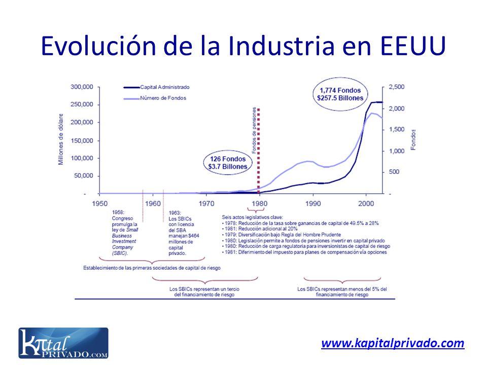 www.kapitalprivado.com Evolución de la Industria en EEUU