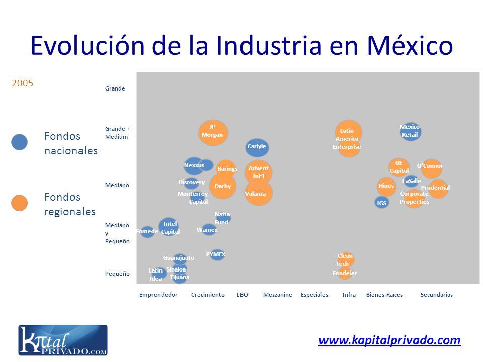 www.kapitalprivado.com Emprendedor Crecimiento LBO Mezzanine Especiales Infra Bienes Raíces Secundarias Grande Grande + Medium Mediano Mediano y Peque