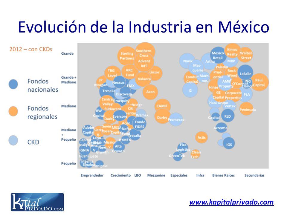 www.kapitalprivado.com Evolución de la Industria en México
