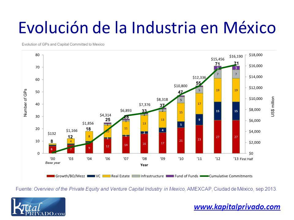 www.kapitalprivado.com Evolución de la Industria en México Fuente: Overview of the Private Equity and Venture Capital Industry in Mexico, AMEXCAP, Ciu