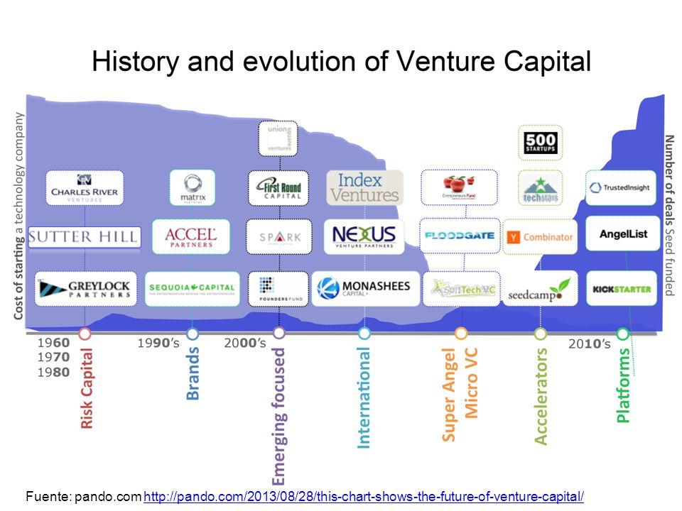 Fuente: pando.com http://pando.com/2013/08/28/this-chart-shows-the-future-of-venture-capital/http://pando.com/2013/08/28/this-chart-shows-the-future-o