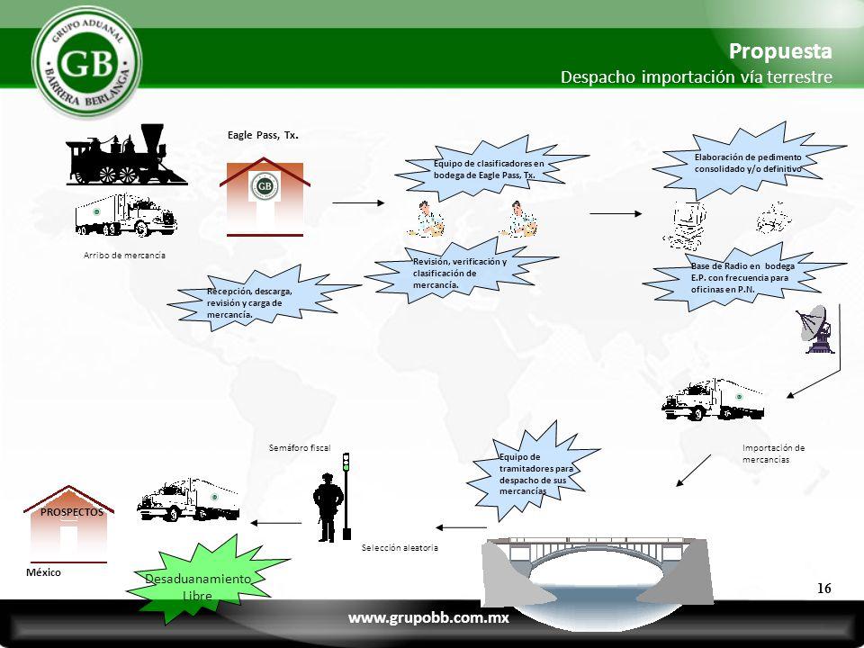 Arribo de mercancía Revisión, verificación y clasificación de mercancía. Importación de mercancías Semáforo fiscal Selección aleatoria Equipo de clasi