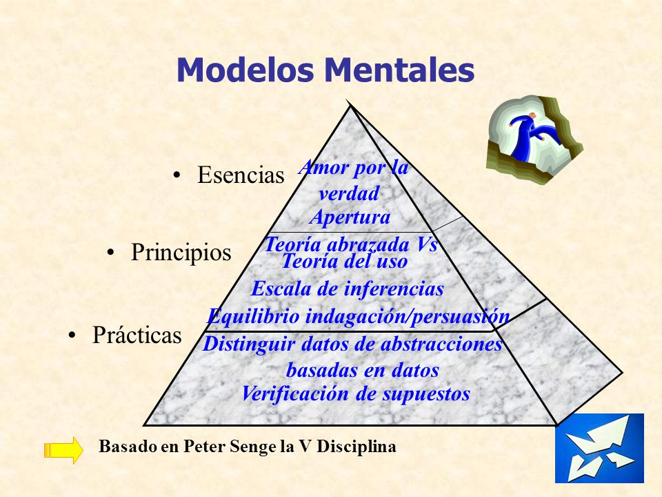Modelos Mentales Esencias Principios Prácticas Amor por la verdad Apertura Teoría abrazada Vs Teoría del uso Escala de inferencias Equilibrio indagaci