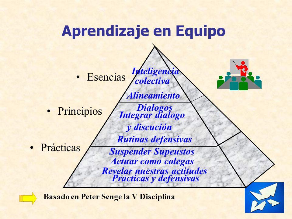 Aprendizaje en Equipo Esencias Principios Prácticas Dialogos Integrar dialogo y discución Rutinas defensivas Actuar como colegas Revelar nuestras acti