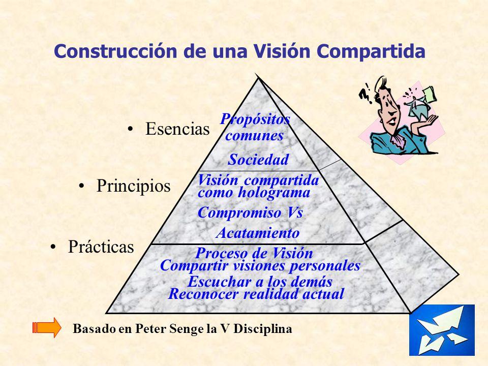 Construcción de una Visión Compartida Esencias Principios Prácticas Propósitos Sociedad Visión compartida como holograma Compromiso Vs Acatamiento Pro