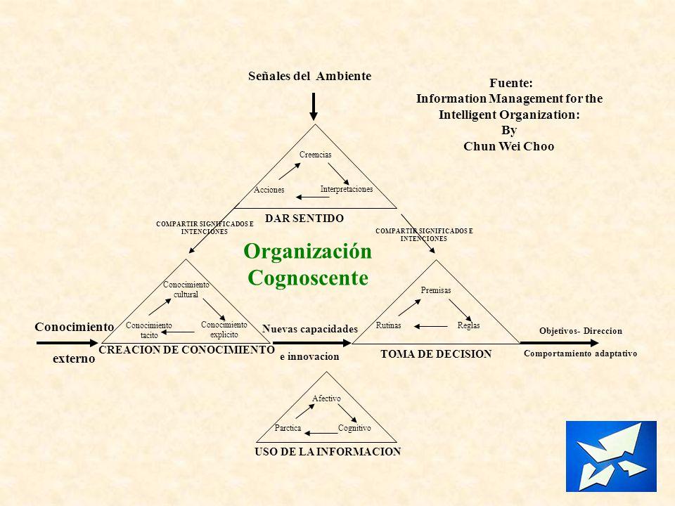 Fuente: Information Management for the Intelligent Organization: By Chun Wei Choo Señales del Ambiente Afectivo Cognitivo Parctica USO DE LA INFORMACI