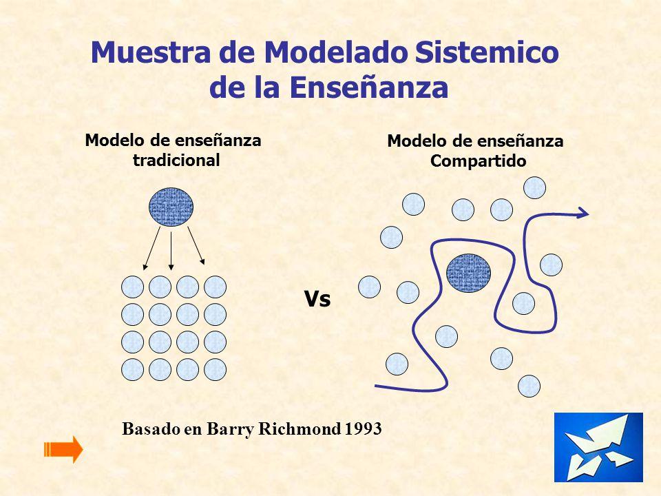 Muestra de Modelado Sistemico de la Enseñanza Modelo de enseñanza tradicional Modelo de enseñanza Compartido Vs Basado en Barry Richmond 1993