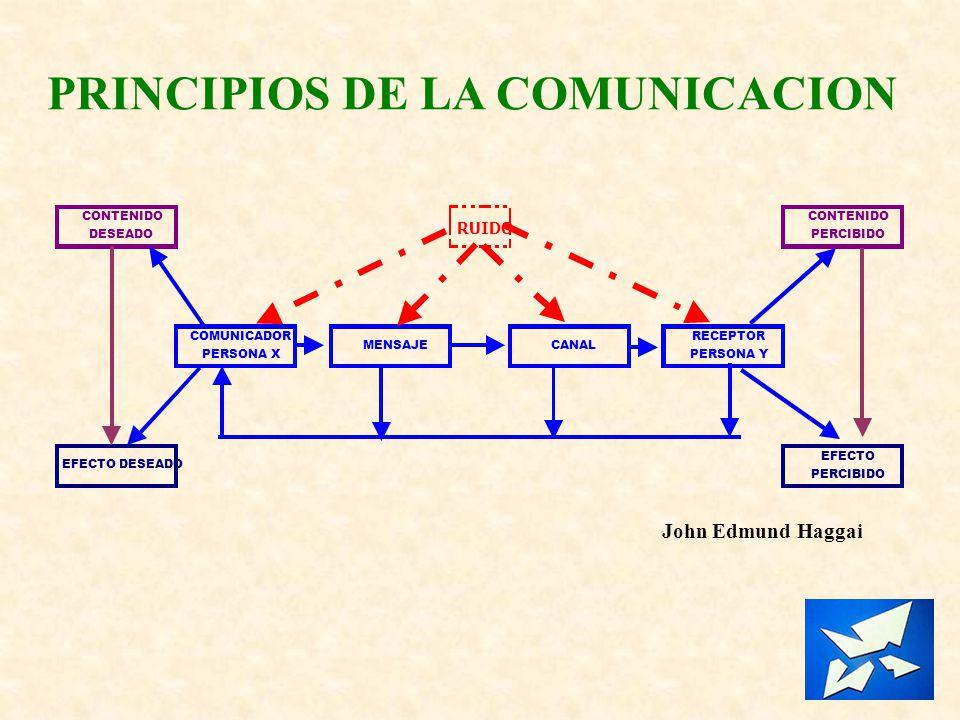 PRINCIPIOS DE LA COMUNICACION CONTENIDO DESEADO RUIDO CONTENIDO PERCIBIDO COMUNICADOR PERSONA X MENSAJECANAL RECEPTOR PERSONA Y EFECTO DESEADO EFECTO