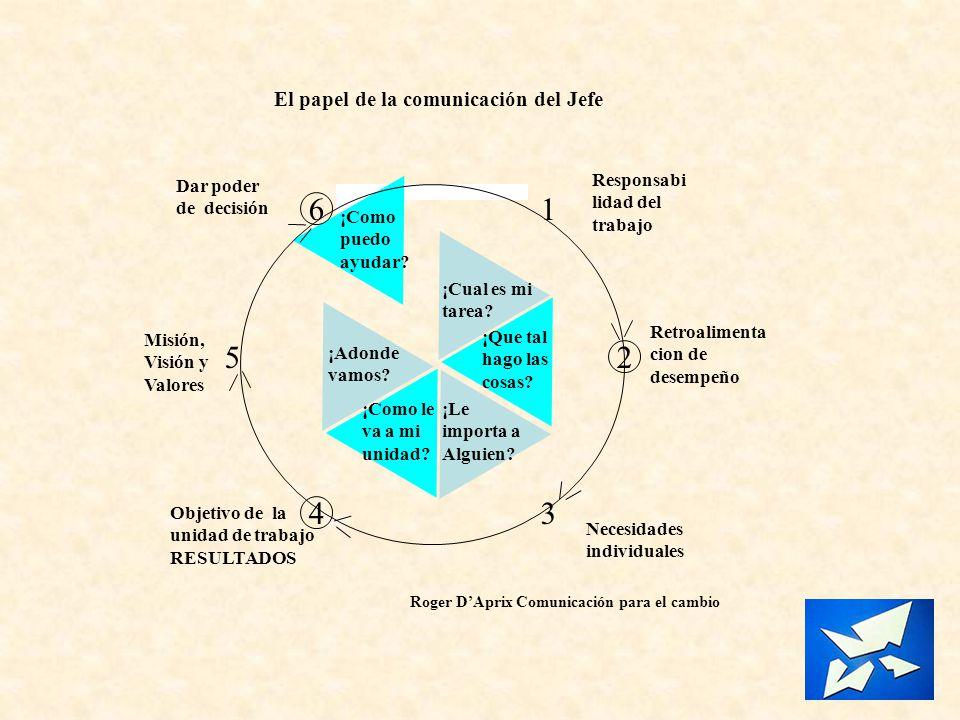 Misión, Visión y Valores Objetivo de la unidad de trabajo RESULTADOS Necesidades individuales Responsabi lidad del trabajo Retroalimenta cion de desem
