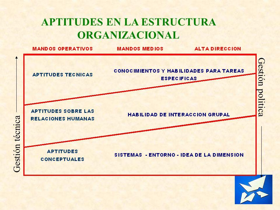 APTITUDES EN LA ESTRUCTURA ORGANIZACIONAL Gestión técnica Gestión politica