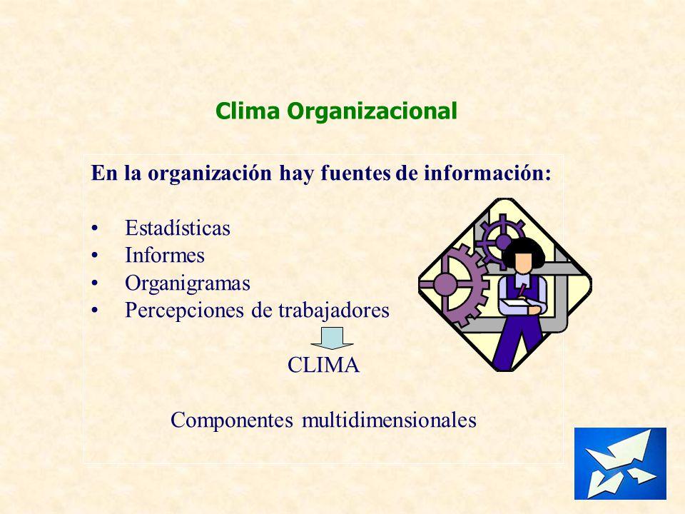 Clima Organizacional En la organización hay fuentes de información: Estadísticas Informes Organigramas Percepciones de trabajadores CLIMA Componentes