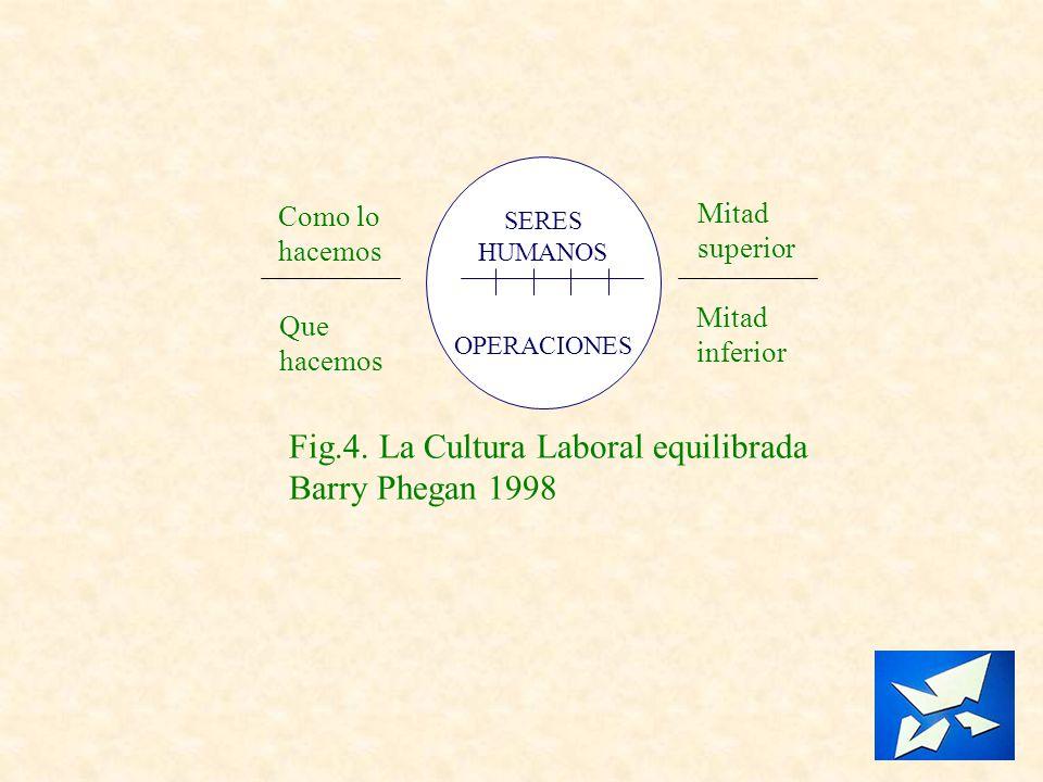 SERES HUMANOS OPERACIONES Como lo hacemos Que hacemos Mitad superior Mitad inferior Fig.4. La Cultura Laboral equilibrada Barry Phegan 1998