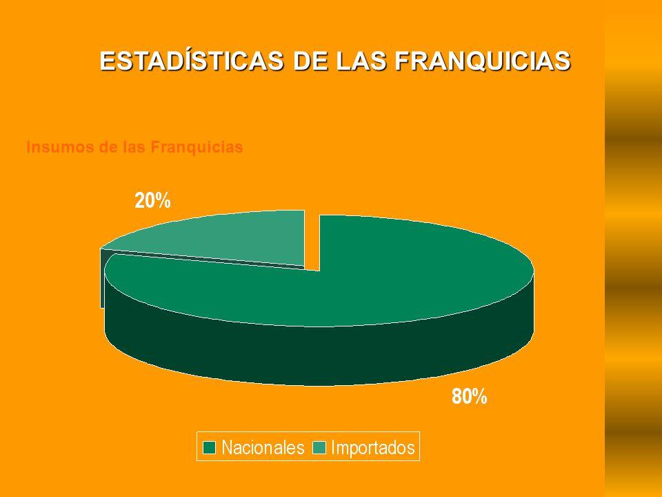 Insumos de las Franquicias ESTADÍSTICAS DE LAS FRANQUICIAS