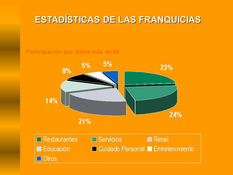 Participación por Giros más de 65 ESTADÍSTICAS DE LAS FRANQUICIAS
